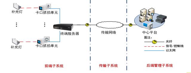 VCU-A0X3-ITXX卡口抓拍单元 700万像素智能交通摄像机