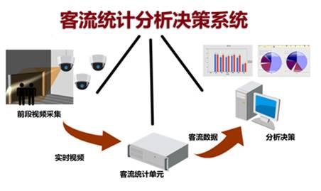 智能万博客户端下载视频客流统计分析功能介绍