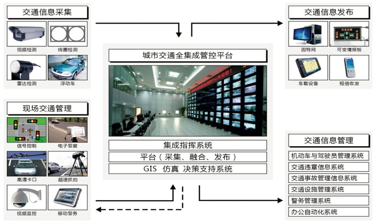 智能交通越线监控系统方案